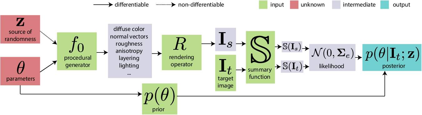 Figure 3 for A Bayesian Inference Framework for Procedural Material Parameter Estimation