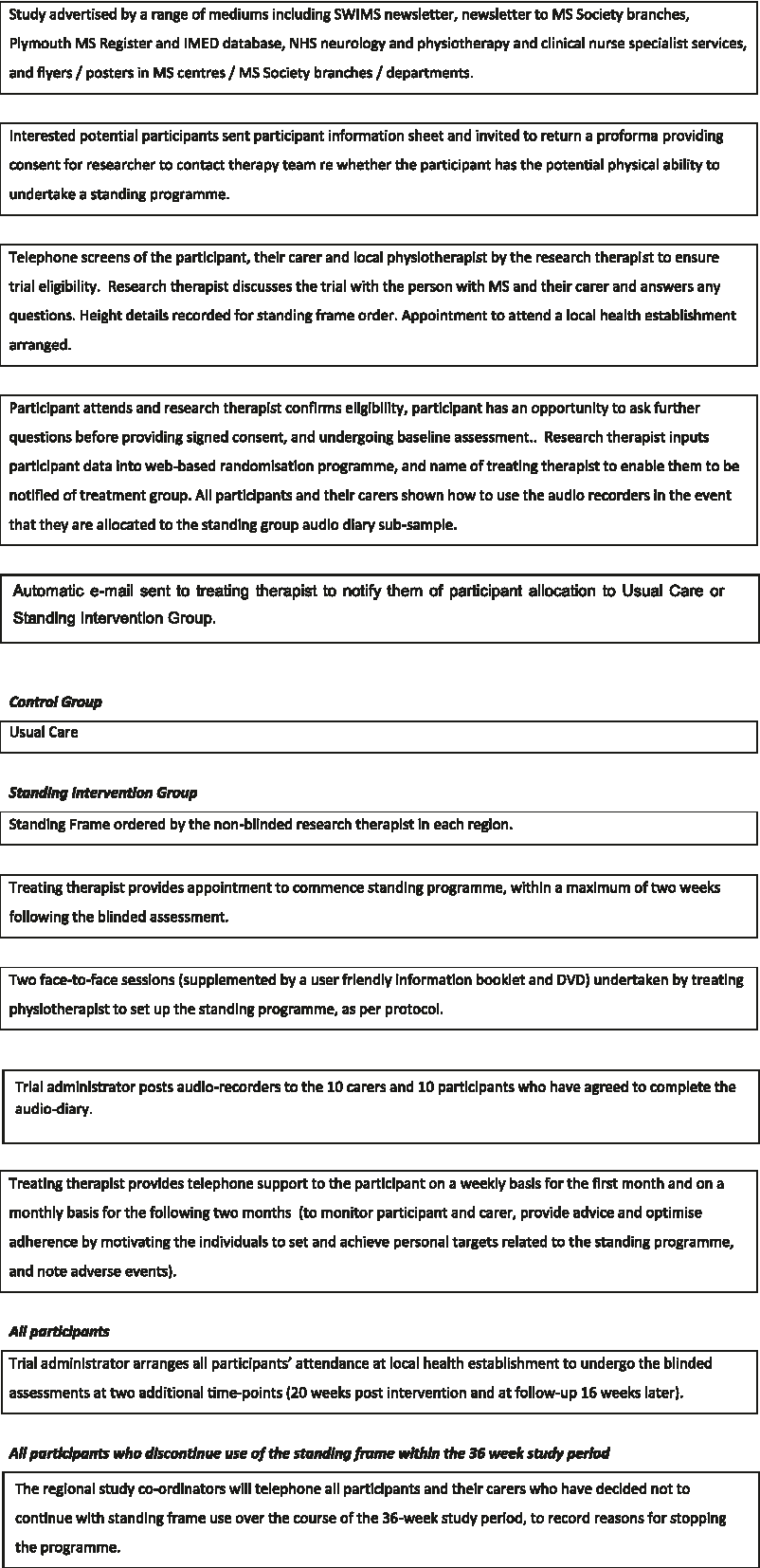 Figure 1 from Standing up in multiple sclerosis (SUMS): protocol for ...