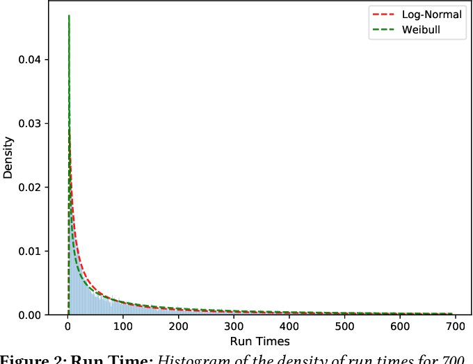 Figure 3 for Towards Run Time Estimation of the Gaussian Chemistry Code for SEAGrid Science Gateway