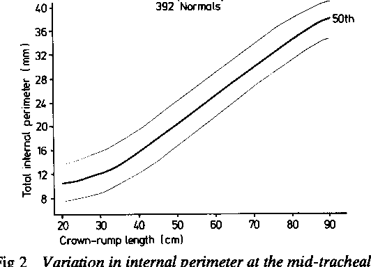 Figure 2 From Normal Growth And Development Of The Trachea