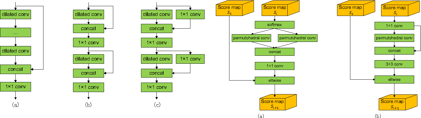 Figure 2 for Mixed context networks for semantic segmentation