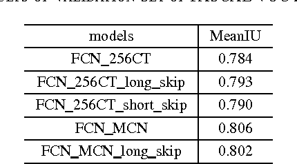 Figure 3 for Mixed context networks for semantic segmentation