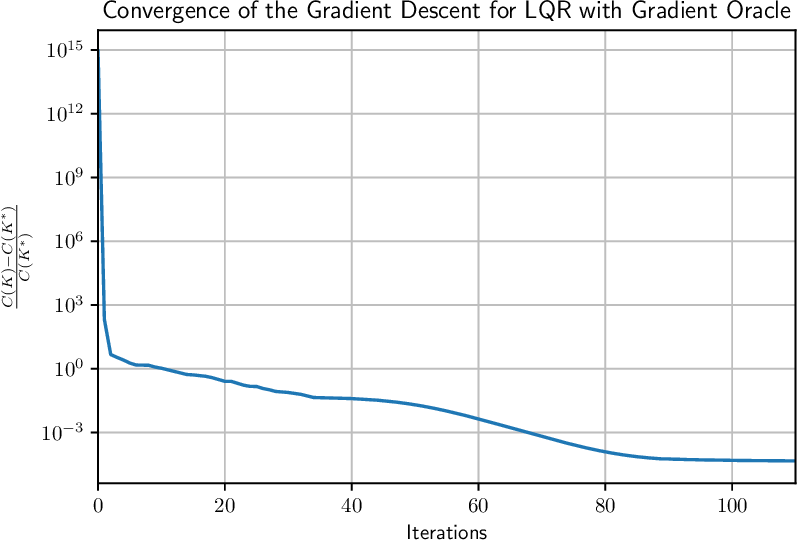 Figure 1 for Global Convergence of Policy Gradient Methods for the Linear Quadratic Regulator