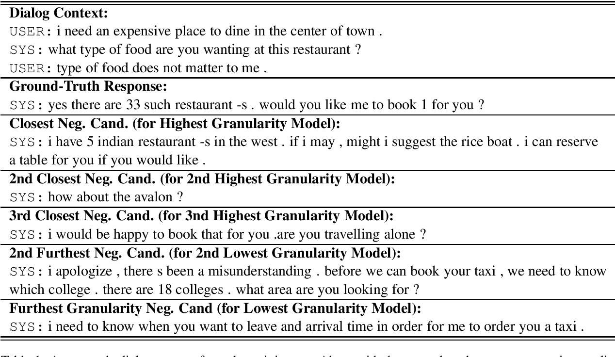 Figure 1 for Multi-Granularity Representations of Dialog