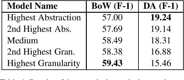 Figure 4 for Multi-Granularity Representations of Dialog