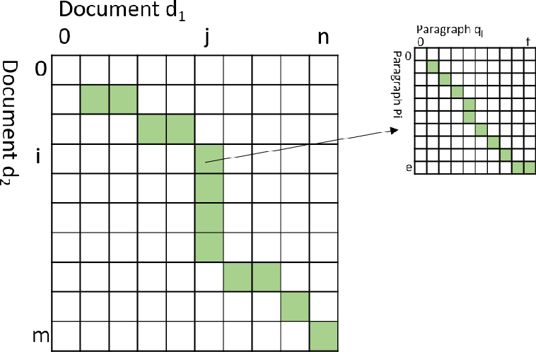 Figure 3 for Semantic Document Distance Measures and Unsupervised Document Revision Detection