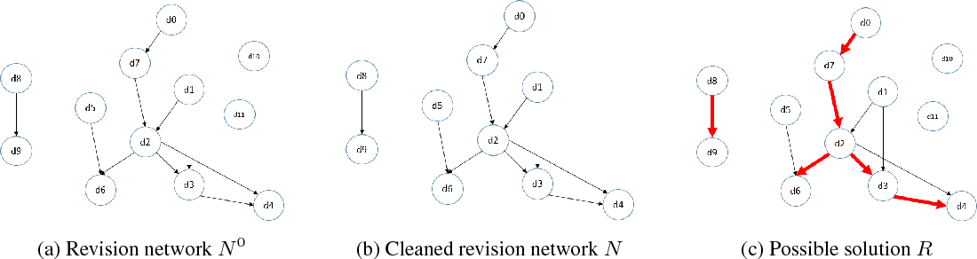 Figure 1 for Semantic Document Distance Measures and Unsupervised Document Revision Detection