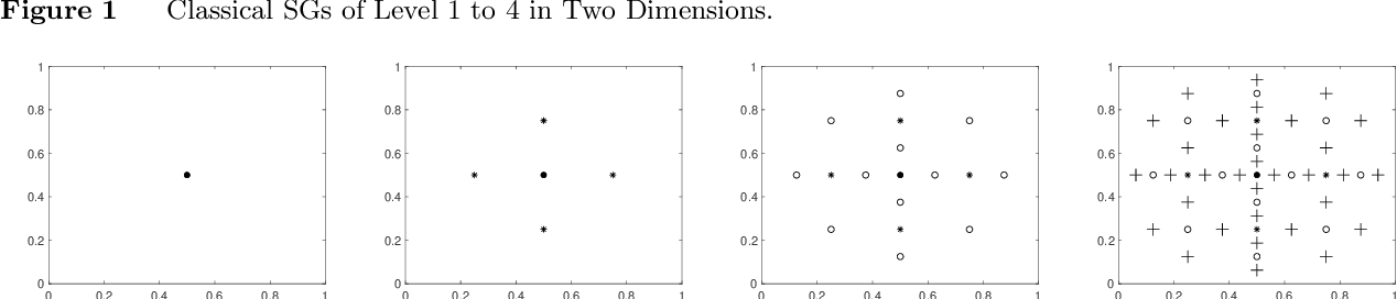 Figure 1 for Sample and Computationally Efficient Simulation Metamodeling in High Dimensions