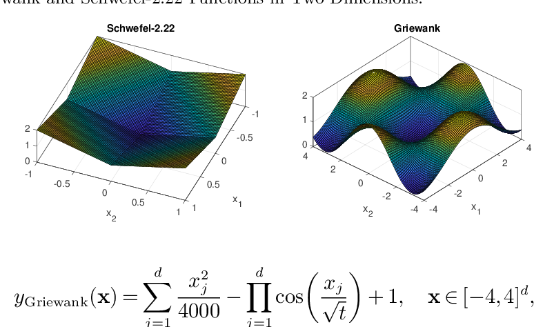 Figure 4 for Sample and Computationally Efficient Simulation Metamodeling in High Dimensions
