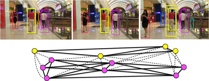 Figure 1 for Multi-Person Tracking by Multicut and Deep Matching