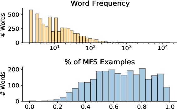 Figure 1 for Non-Parametric Few-Shot Learning for Word Sense Disambiguation
