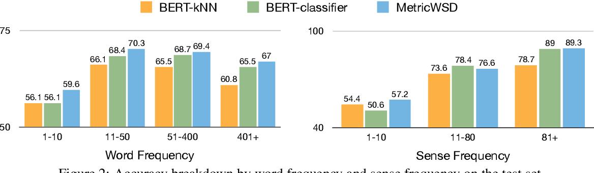 Figure 3 for Non-Parametric Few-Shot Learning for Word Sense Disambiguation