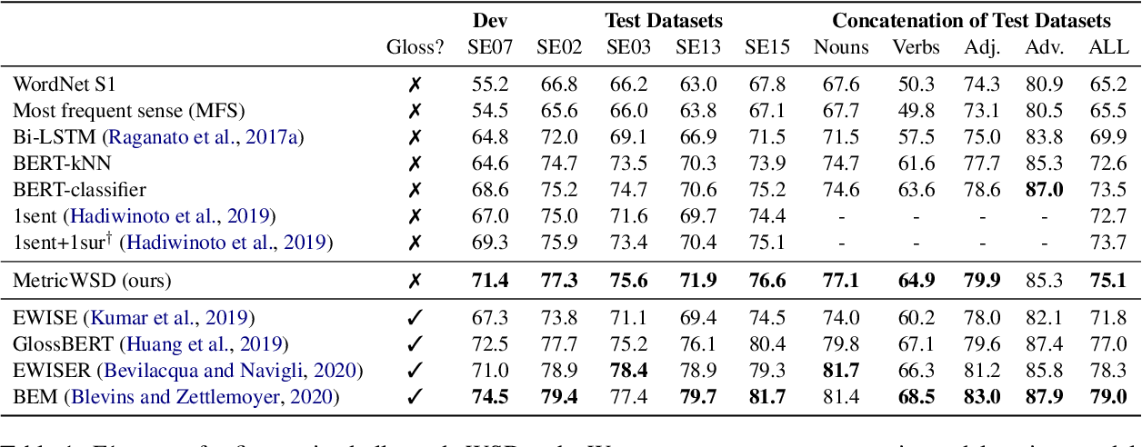 Figure 2 for Non-Parametric Few-Shot Learning for Word Sense Disambiguation