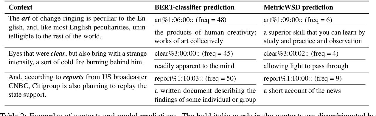 Figure 4 for Non-Parametric Few-Shot Learning for Word Sense Disambiguation