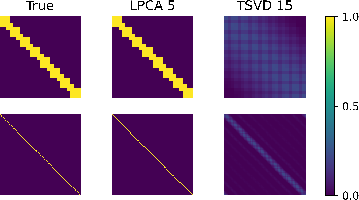 Figure 1 for Node Embeddings and Exact Low-Rank Representations of Complex Networks