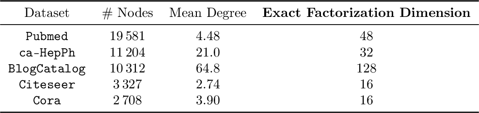 Figure 2 for Node Embeddings and Exact Low-Rank Representations of Complex Networks