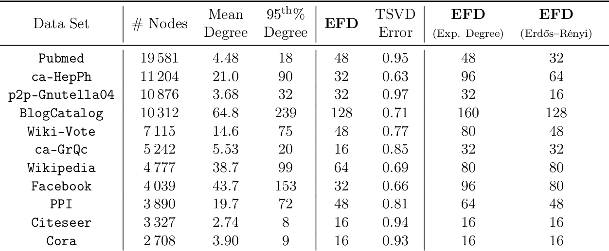 Figure 3 for Node Embeddings and Exact Low-Rank Representations of Complex Networks