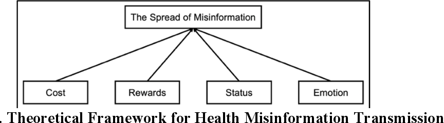 Figure 1 for Understanding Health Misinformation Transmission: An Interpretable Deep Learning Approach to Manage Infodemics