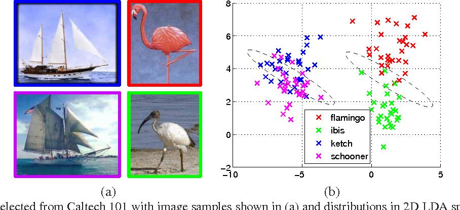 Figure 1 for Scalable Similarity Learning using Large Margin Neighborhood Embedding