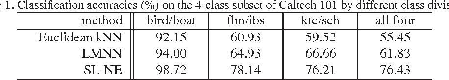 Figure 2 for Scalable Similarity Learning using Large Margin Neighborhood Embedding