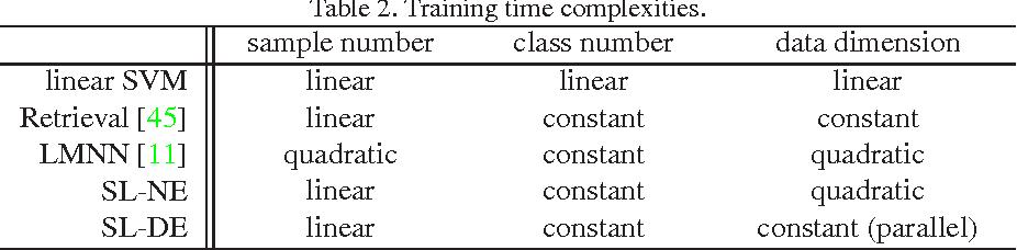 Figure 3 for Scalable Similarity Learning using Large Margin Neighborhood Embedding