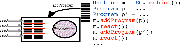 The reactive programming approach on top of Java/J2ME
