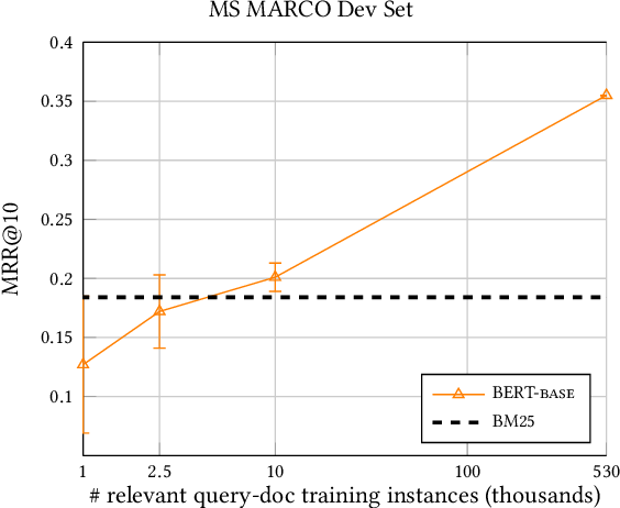 Figure 2 for MS MARCO: Benchmarking Ranking Models in the Large-Data Regime