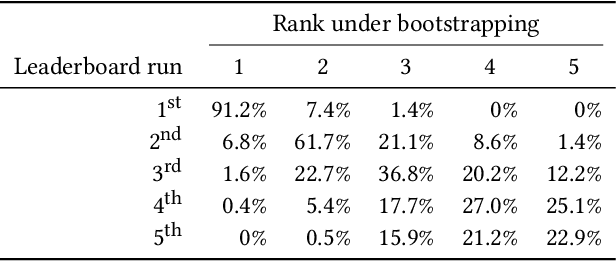 Figure 3 for MS MARCO: Benchmarking Ranking Models in the Large-Data Regime
