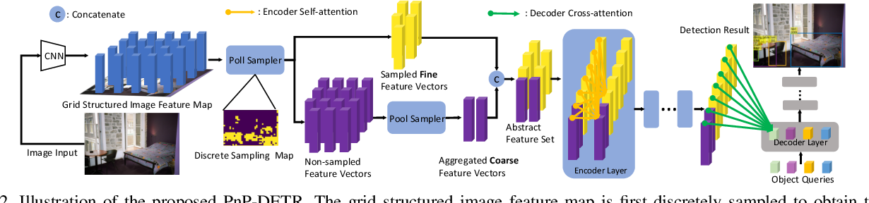 Figure 3 for PnP-DETR: Towards Efficient Visual Analysis with Transformers