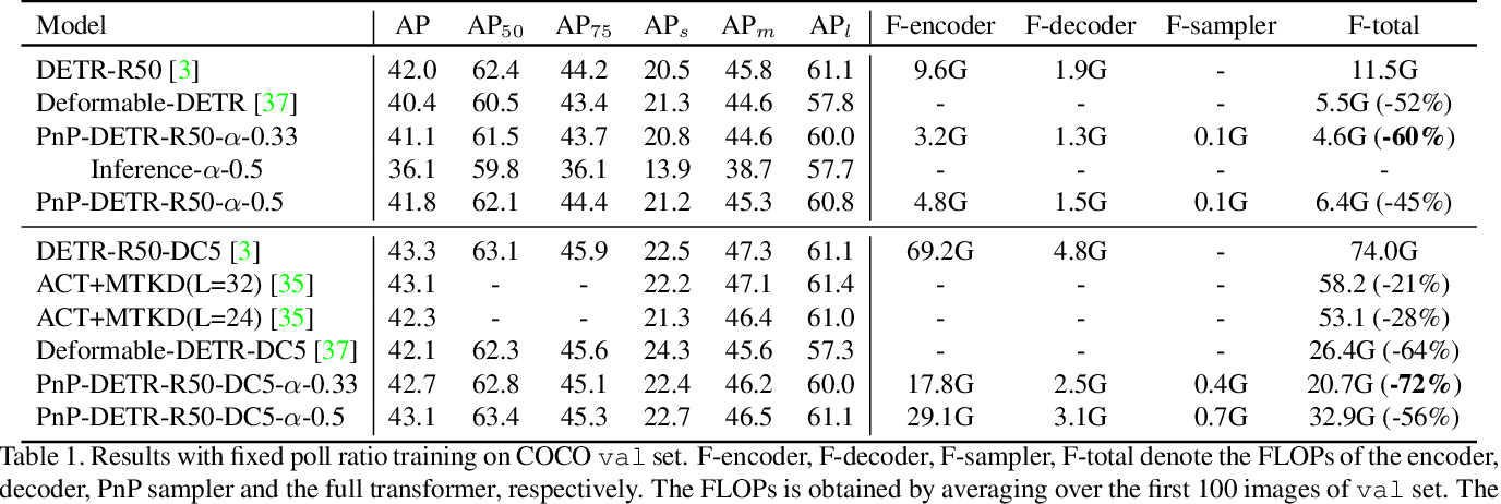 Figure 2 for PnP-DETR: Towards Efficient Visual Analysis with Transformers