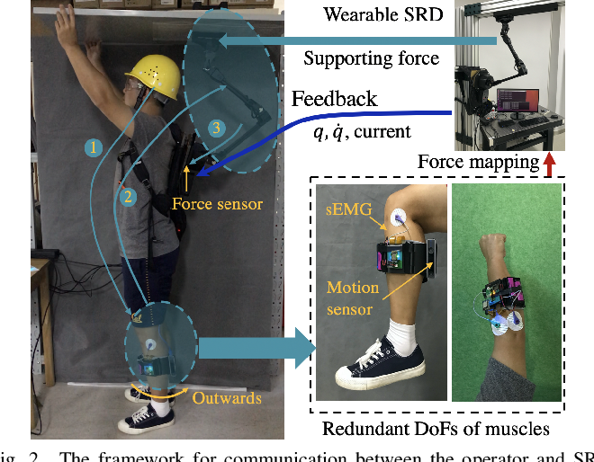Figure 2 for Mapping Human Muscle Force to Supernumerary Robotics Device for Overhead Task Assistance