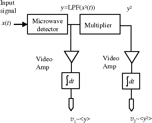 figure 1 from analog radio frequency interference (rfi) suppressionblock diagram of multiplier system