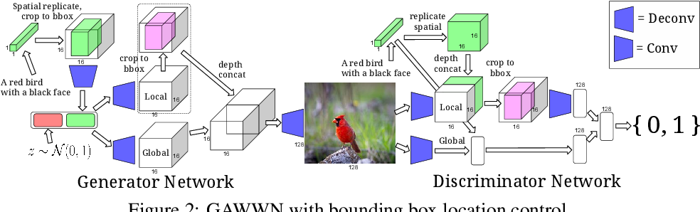 Figure 2 for Learning What and Where to Draw