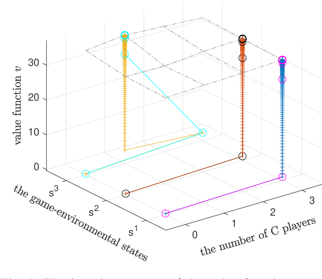 Figure 1 for Optimal control of robust team stochastic games