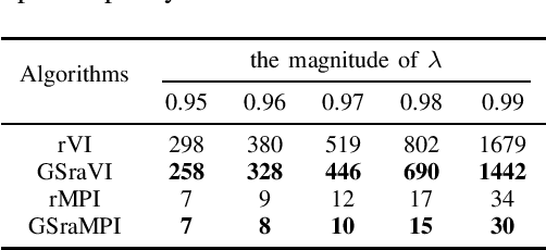 Figure 2 for Optimal control of robust team stochastic games
