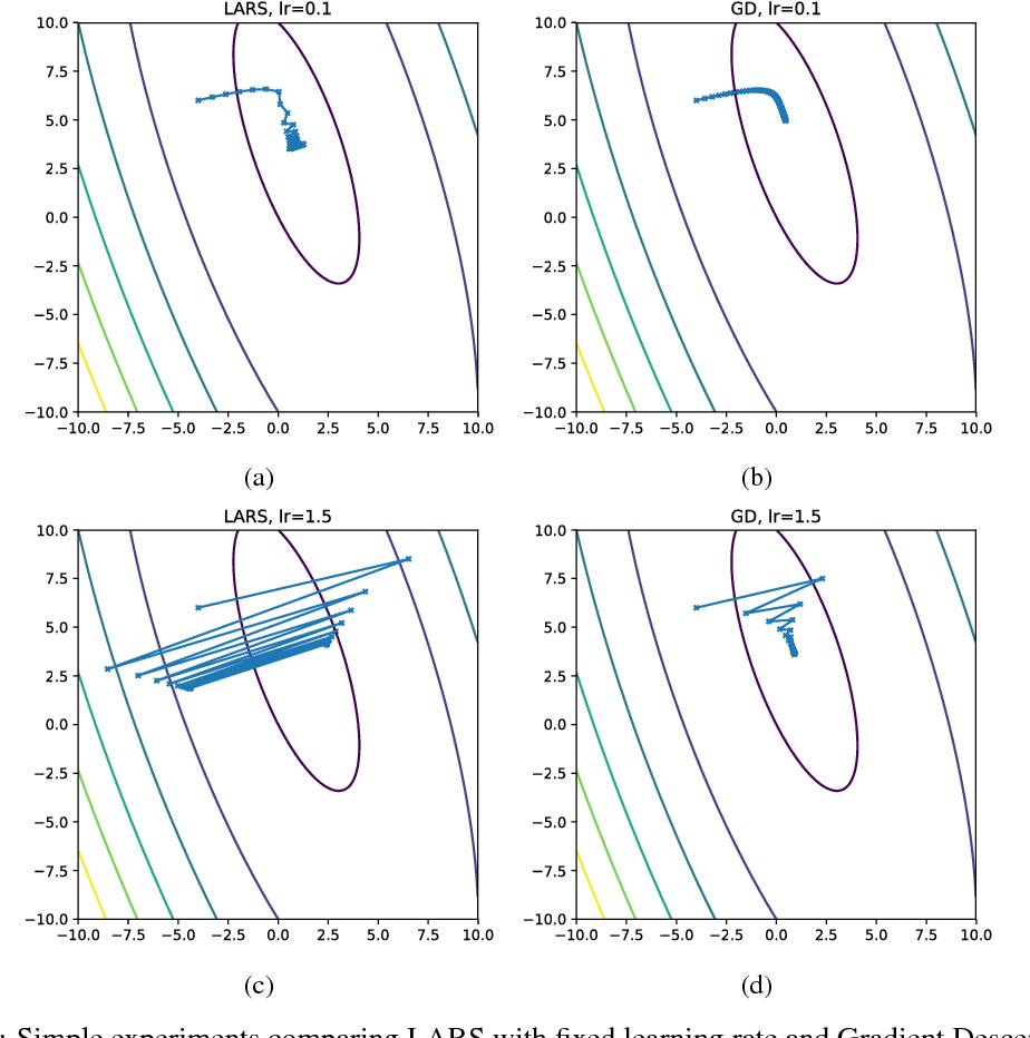Figure 1 for Convergence Analysis of Gradient Descent Algorithms with Proportional Updates