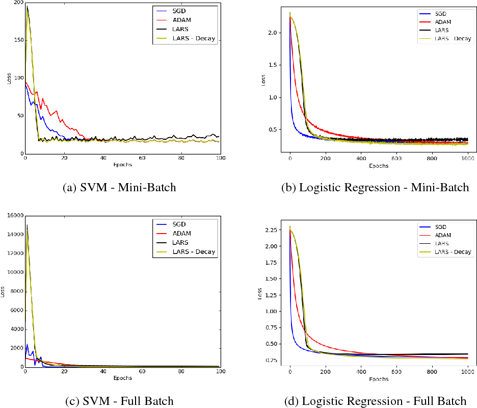 Figure 2 for Convergence Analysis of Gradient Descent Algorithms with Proportional Updates