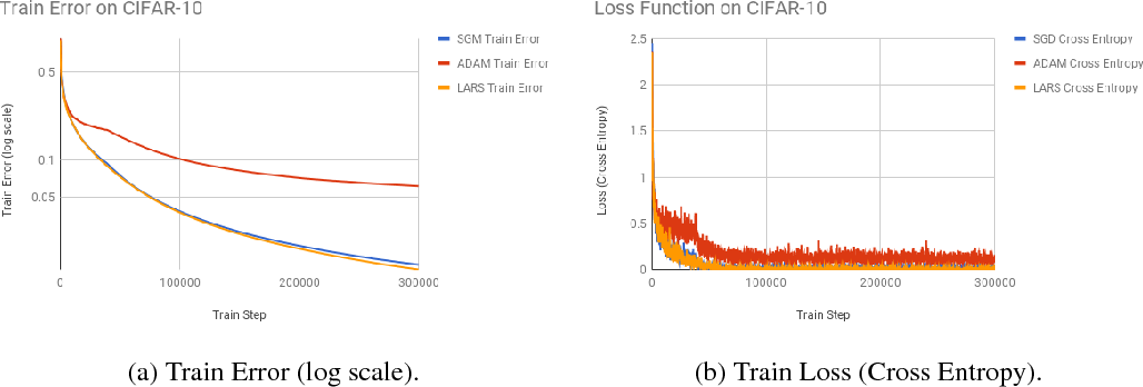 Figure 3 for Convergence Analysis of Gradient Descent Algorithms with Proportional Updates