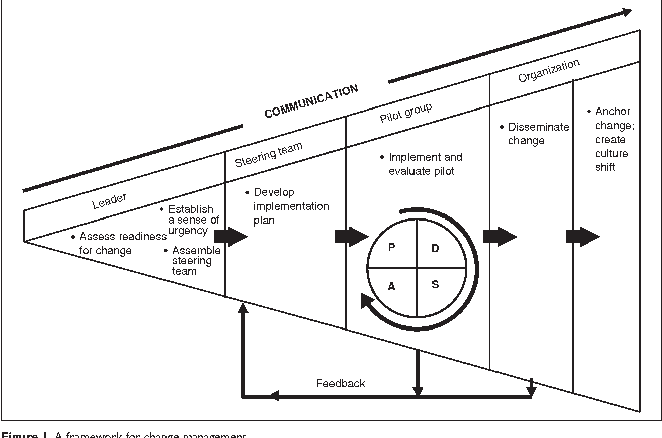 Figure 1 from Change management for effective quality improvement: a