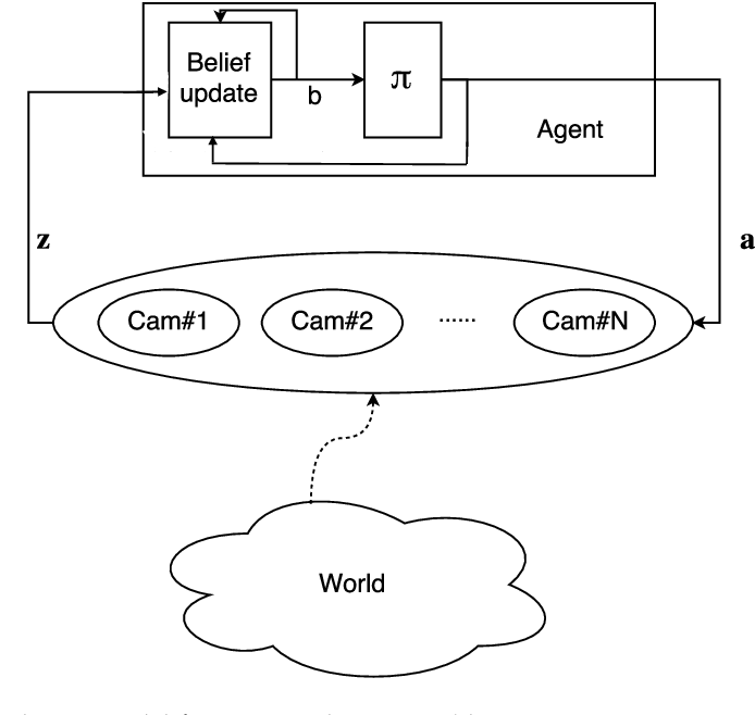 Figure 2 for Exploiting Submodular Value Functions For Scaling Up Active Perception