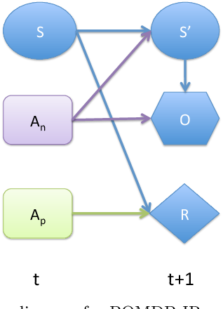 Figure 4 for Exploiting Submodular Value Functions For Scaling Up Active Perception