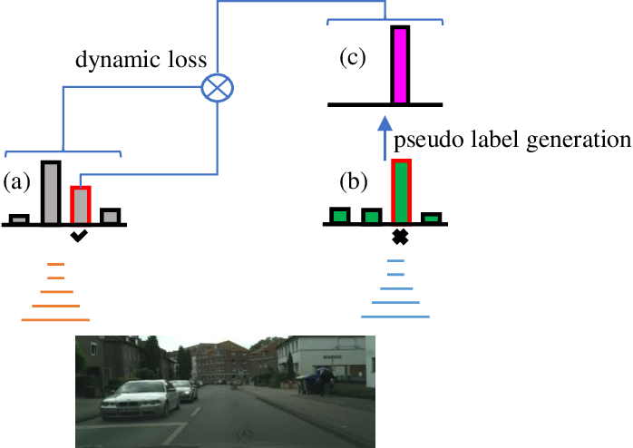 Figure 1 for Semi-Supervised Semantic Segmentation via Dynamic Self-Training and Class-Balanced Curriculum