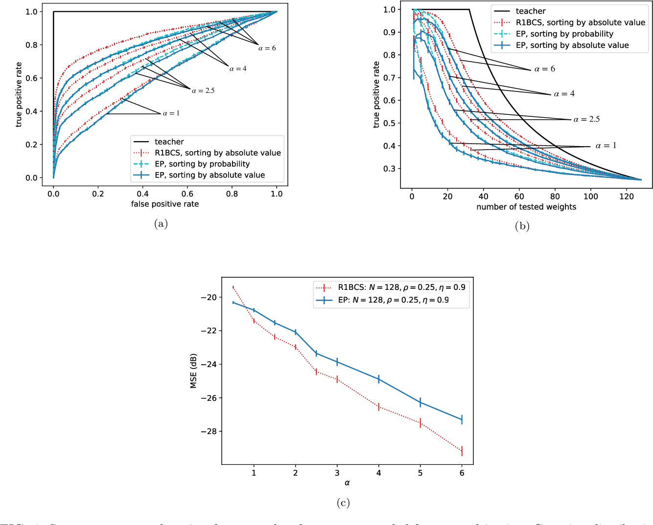Figure 4 for Expectation propagation for the diluted Bayesian classifier