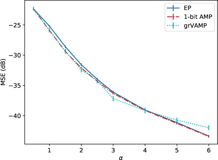 Figure 1 for Expectation propagation for the diluted Bayesian classifier