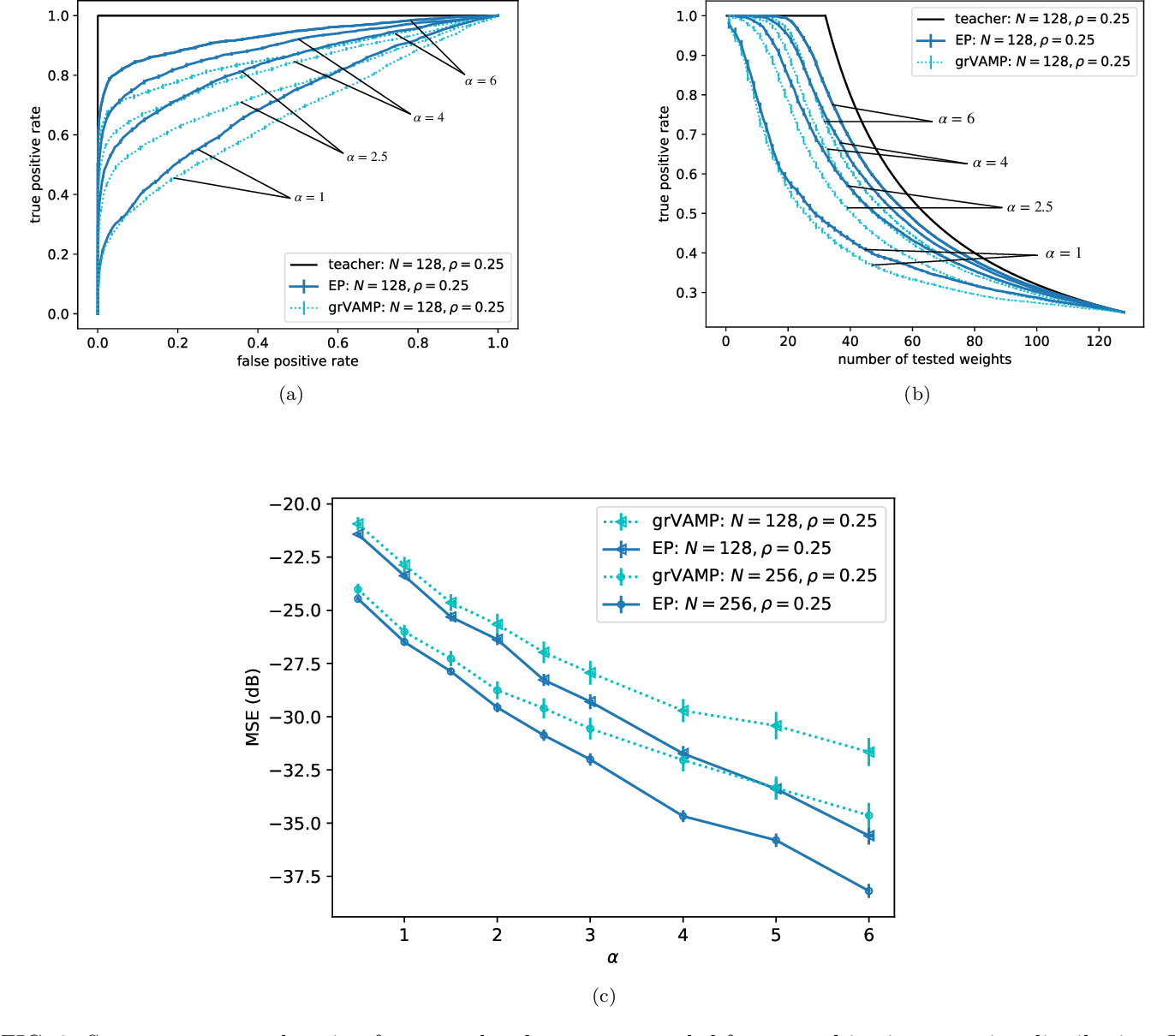 Figure 2 for Expectation propagation for the diluted Bayesian classifier