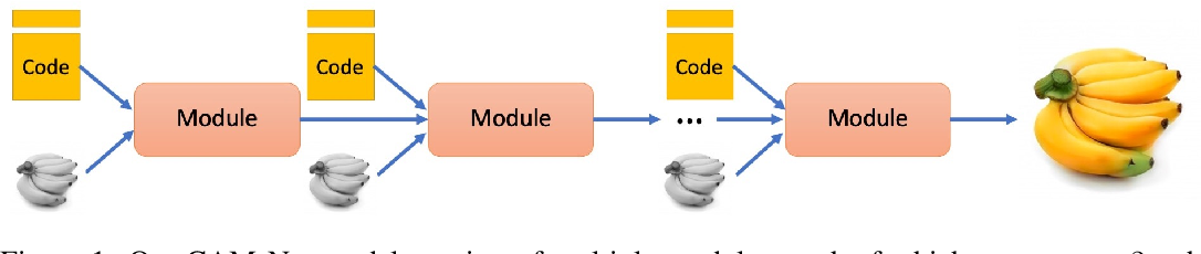 Figure 1 for Cascading Modular Network (CAM-Net) for Multimodal Image Synthesis