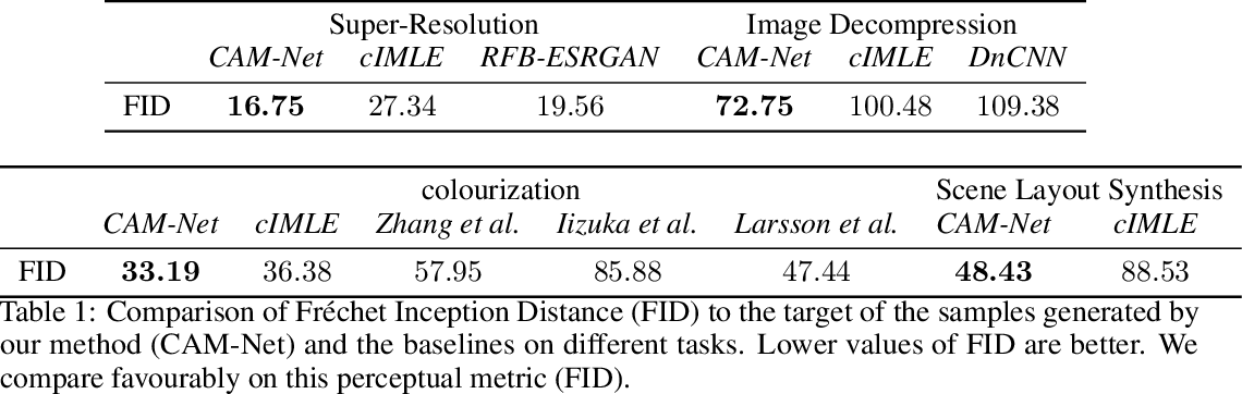 Figure 2 for Cascading Modular Network (CAM-Net) for Multimodal Image Synthesis