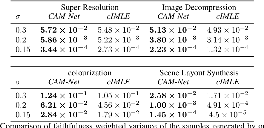 Figure 4 for Cascading Modular Network (CAM-Net) for Multimodal Image Synthesis