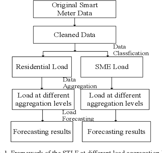 Figure 1 for Short-term Load Forecasting at Different Aggregation Levels with Predictability Analysis