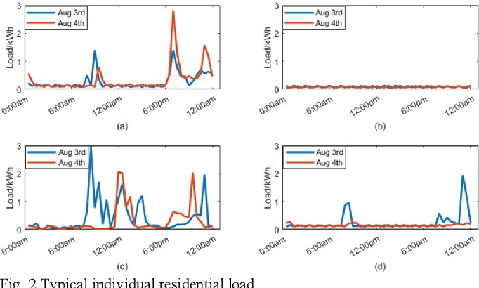 Figure 2 for Short-term Load Forecasting at Different Aggregation Levels with Predictability Analysis